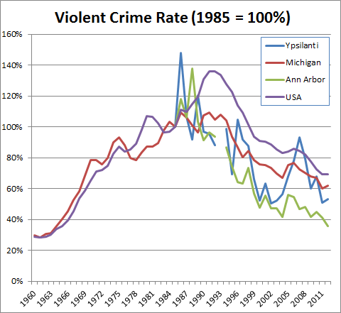 ViolentCrimeTimeTrends_1985base